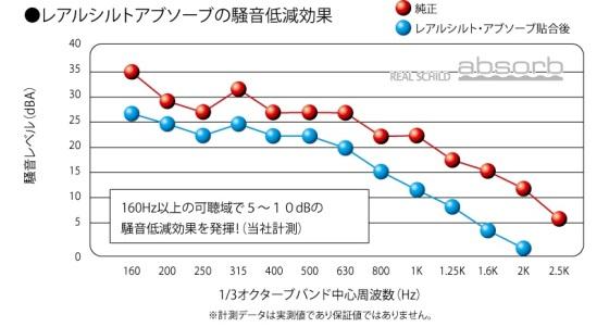 レアルシルトアブソーブの騒音低減効果