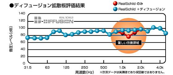 RS Diffusion_拡散板評価結果